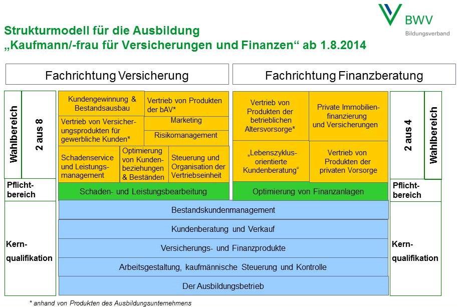Quelle: BWV Bildungsverband, www.bwv.de