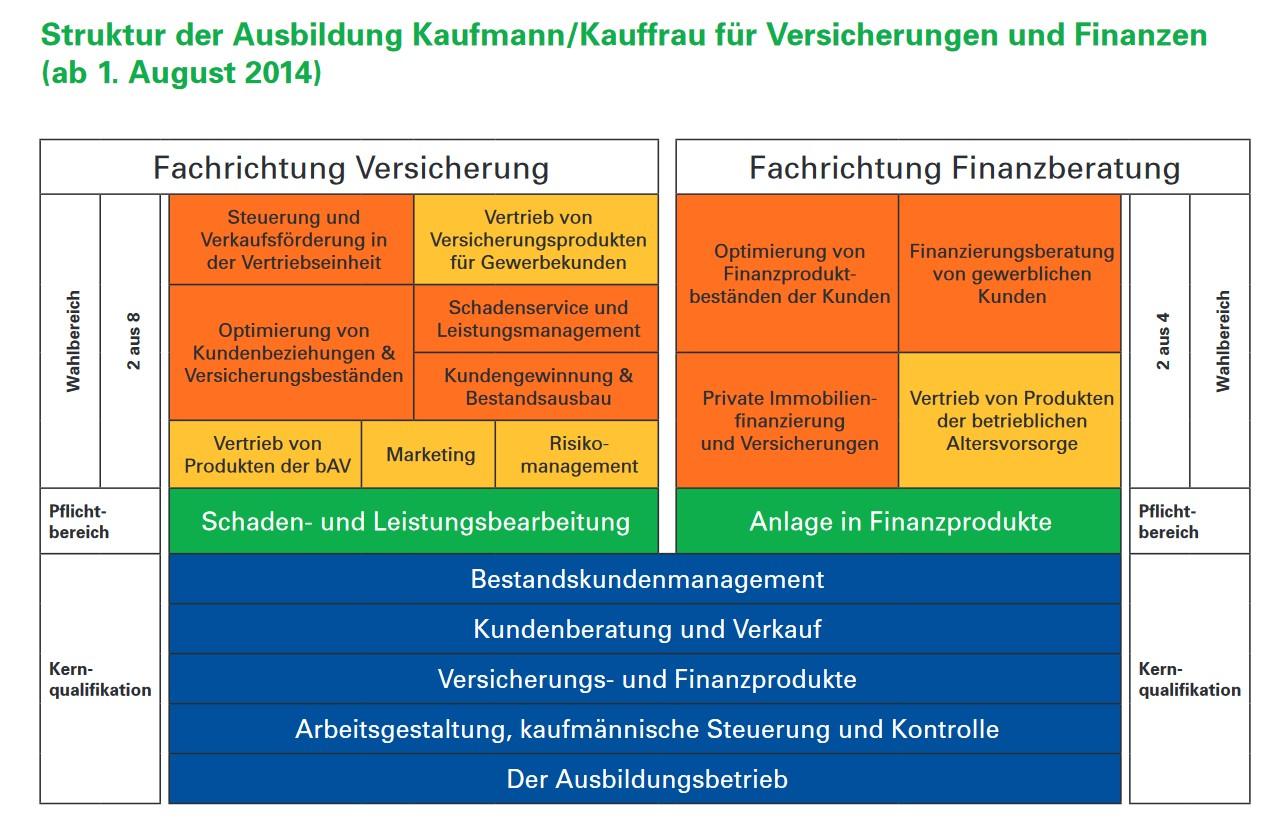 Kaufleute Fur Versicherungen Und Finanzen Berufliche Schule St